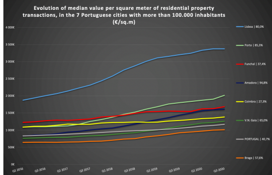 EVERYTHING about the evolution of property prices in the Lisbon and Oporto metropolitan areas